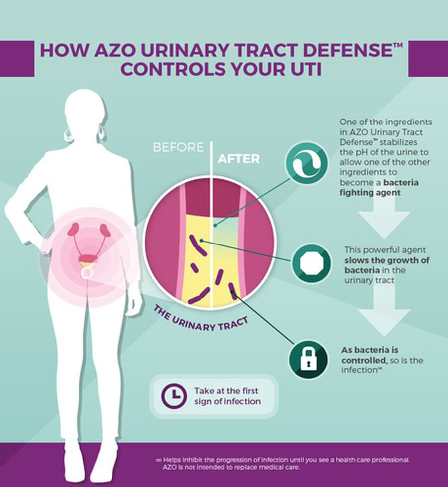 AZO Urinary Tract Defense Tablets, 24 ct, , large image number 2